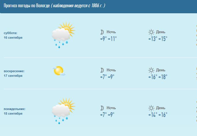 В выходные в Вологде будет прохладно