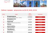 Вологда занимает седьмое место в проекте «Город России. Национальный выбор»