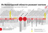 Вологжане бегут с Вологодчины: каждый год численность населения области сокращается