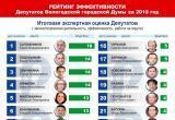 Рейтинг депутатов Вологодского городской Думы расставил всех по своим местам