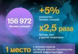 Tele2 строит сеть в 2,5 раза быстрее всех в отрасли